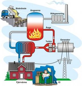 Kraftvärme kallas det när el och värme produceras samtidigt.